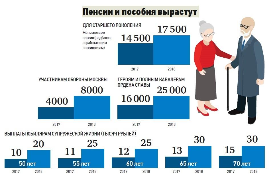 Пенсия с 2018 года: новости пенсионной реформы в