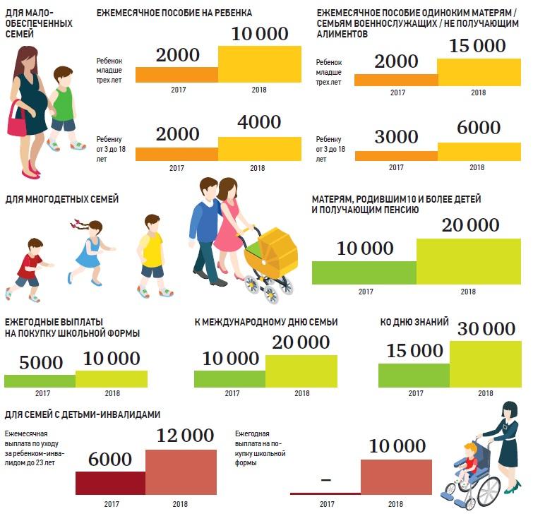 Сколько детские на 3 ребенка 2018