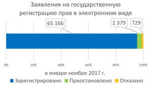 Росреестр по Москве зарегистрировал более 65 тысяч прав по заявлениям в электронной форме. Фото предоставлено Управлением Федеральной службы государственной регистрации, кадастра и картографии по Москве