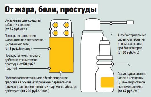 Ревизия домашней аптечки