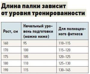 Длина палки зависит от уровня тренированности