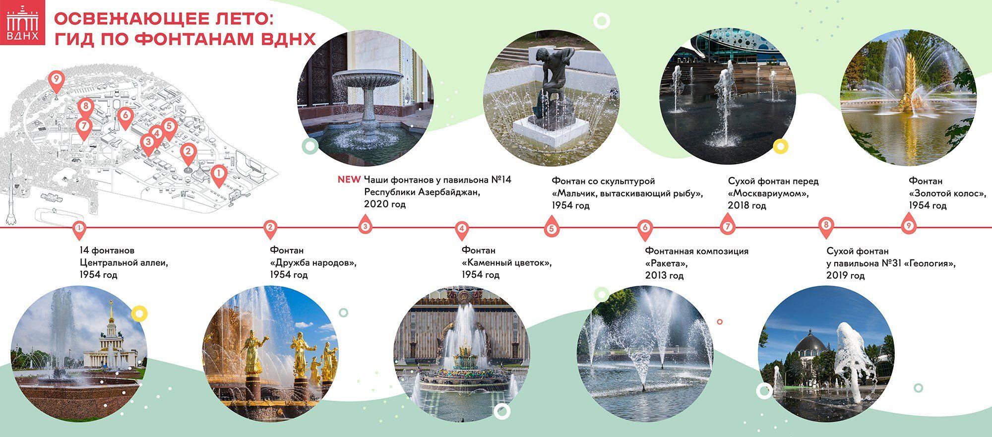 ВДНХ подготовила путеводитель по фонтанам