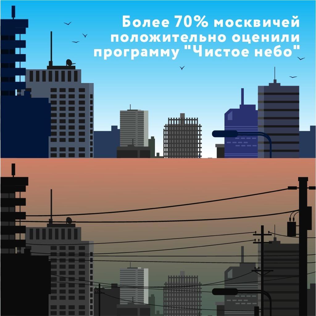 Перенос сетевых кабелей под землю поддержало большинство москвичей