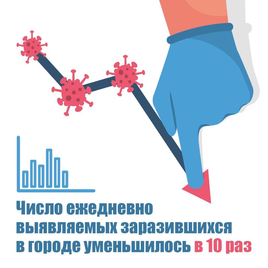 Эпидемиологическая ситуация в Москве остается стабильной